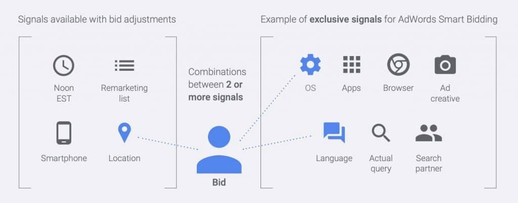 Google bid signals