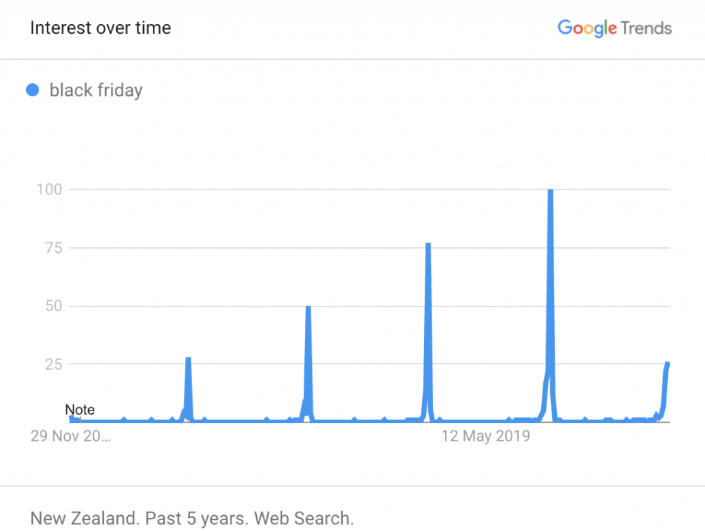 black friday search trends on Google NZ
